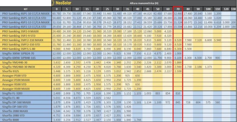 Tabela Altura Manométrica Bomba Solar